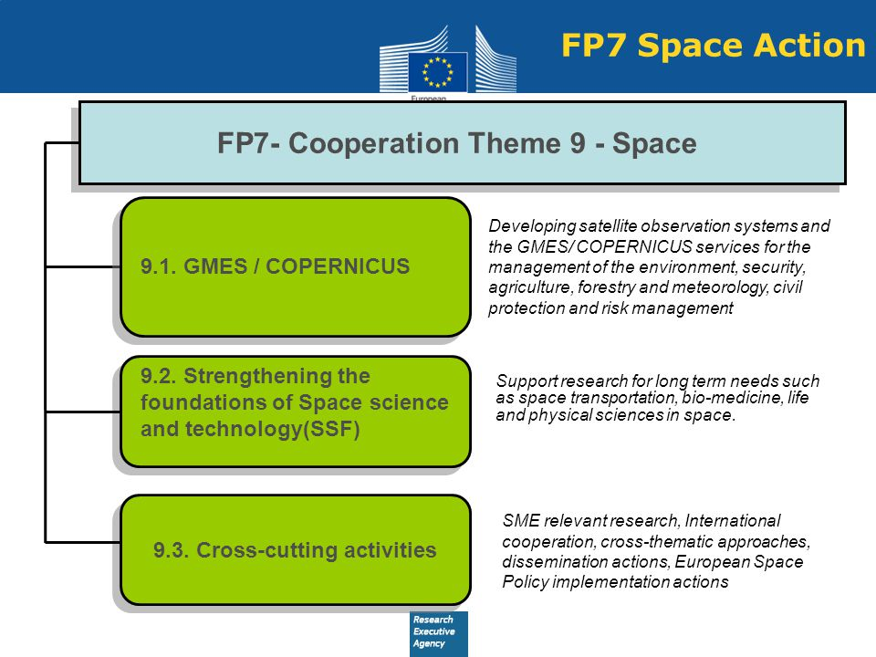 FP7- Cooperation Theme 9 - Space 9.3. Cross-cutting activities