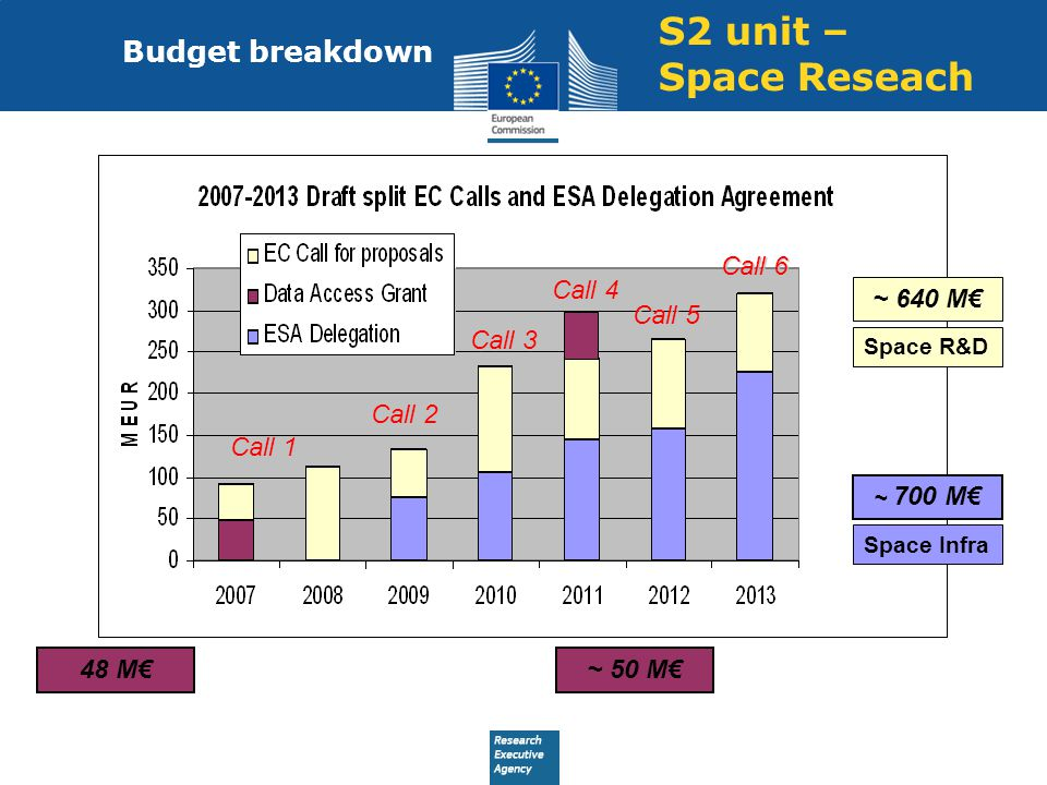 S2 unit – Space Reseach Budget breakdown Call 6 Call 4 ~ 640 M€ Call 5