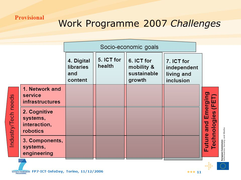 Work Programme 2007 Challenges