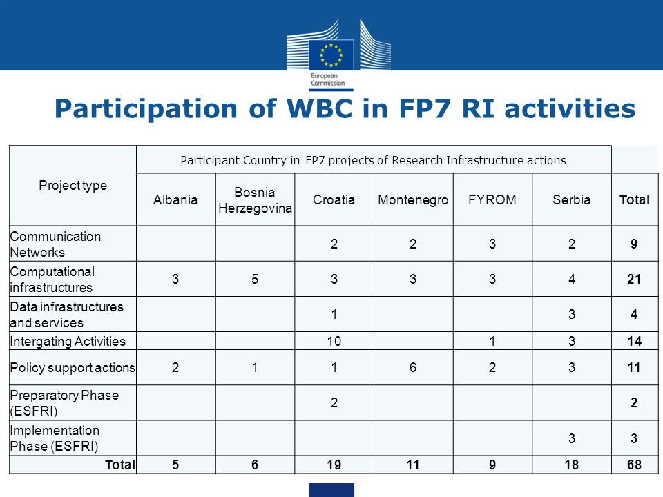 Participation of WBC in FP7 RI activities