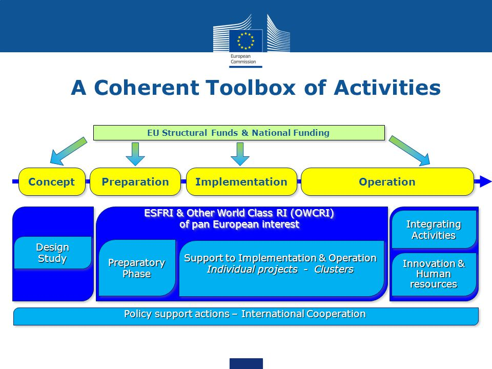 A Coherent Toolbox of Activities
