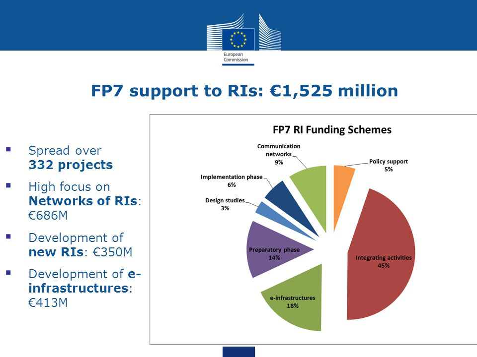 FP7 support to RIs: €1,525 million