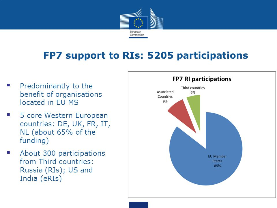 FP7 support to RIs: 5205 participations