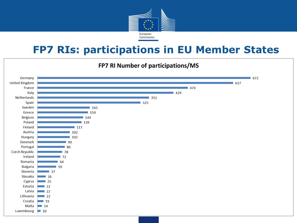FP7 RIs: participations in EU Member States
