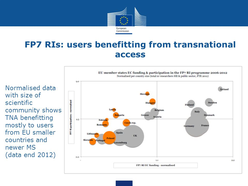 FP7 RIs: users benefitting from transnational access