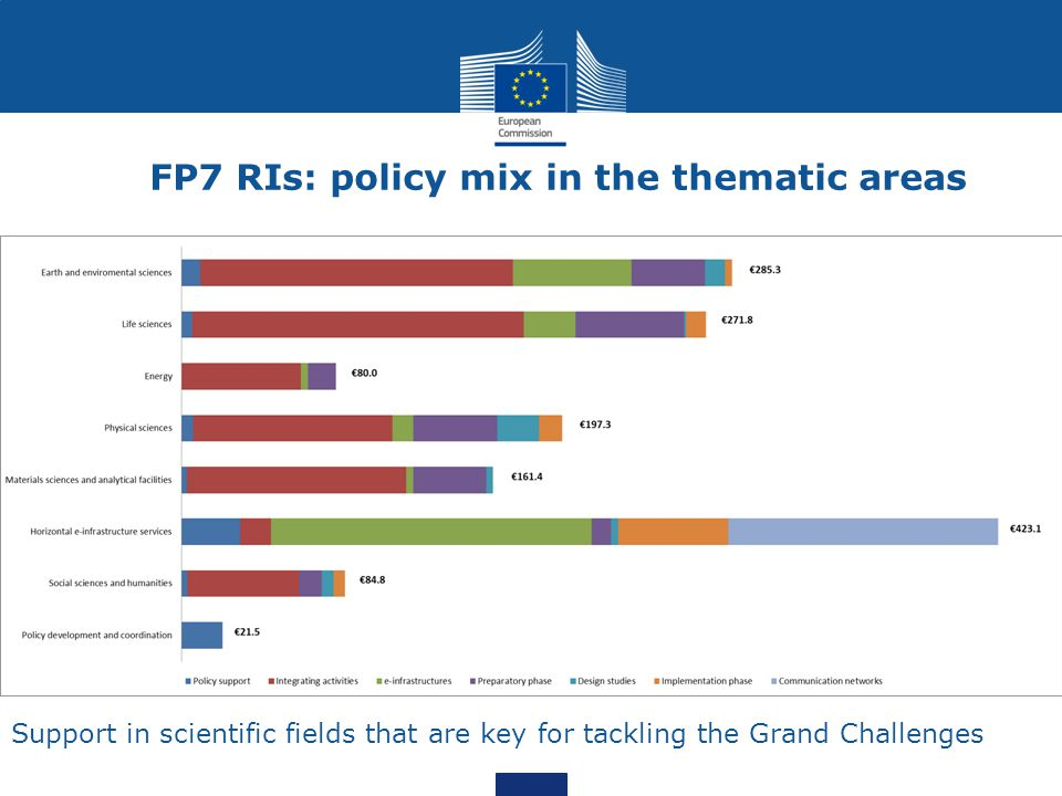 FP7 RIs: policy mix in the thematic areas