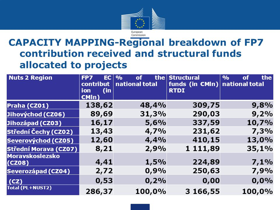 CAPACITY MAPPING-Regional breakdown of FP7 contribution received and structural funds allocated to projects