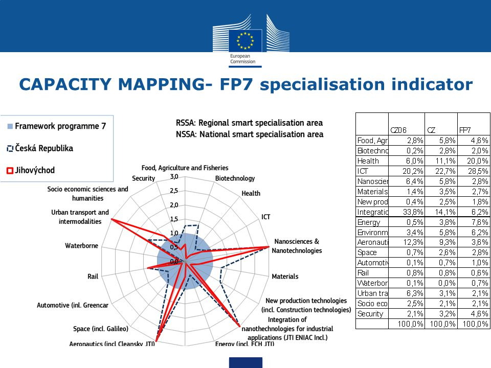 CAPACITY MAPPING- FP7 specialisation indicator