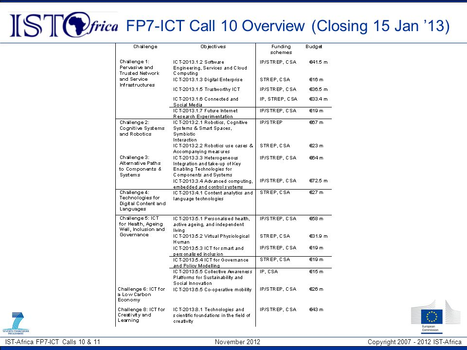 FP7-ICT Call 10 Overview (Closing 15 Jan '13)