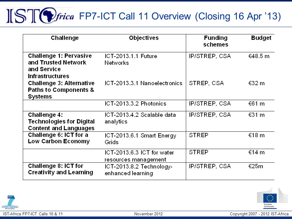 FP7-ICT Call 11 Overview (Closing 16 Apr '13)