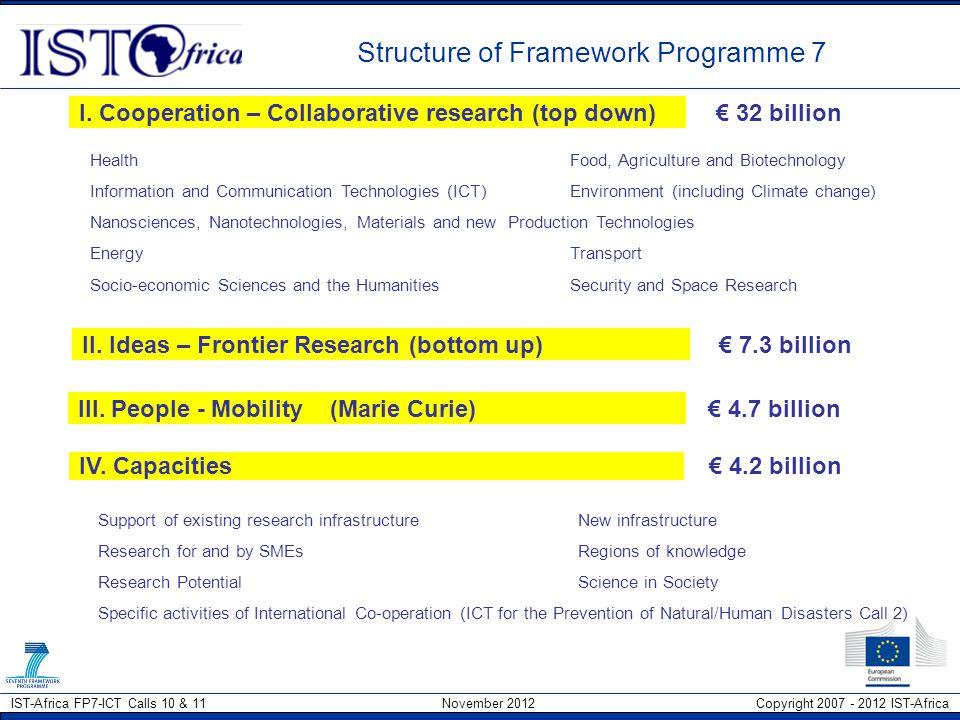 Structure of Framework Programme 7