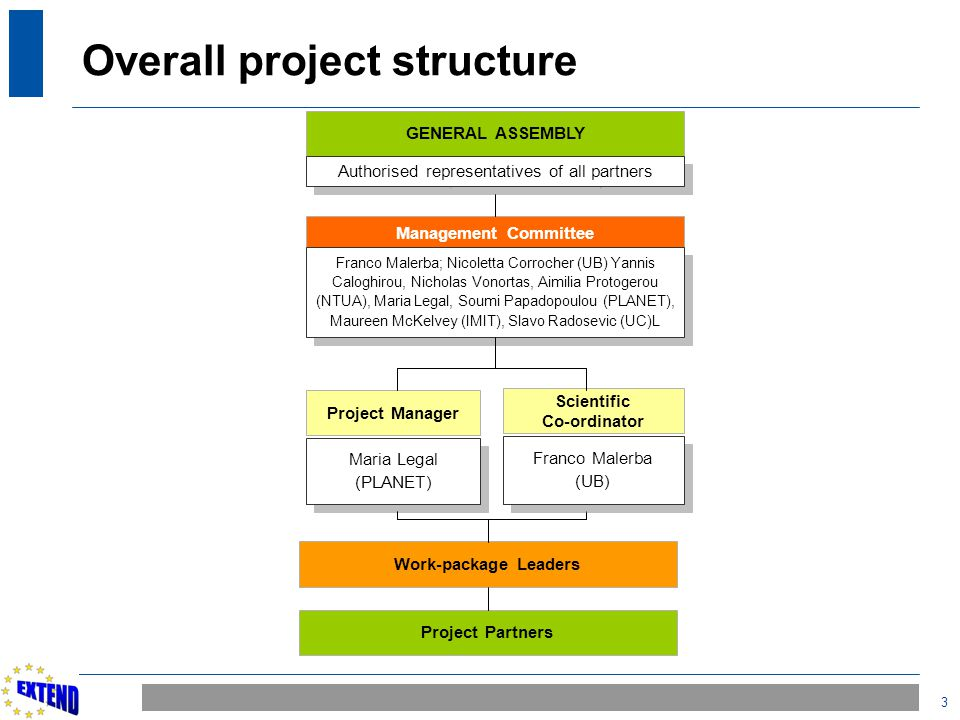 Overall project structure