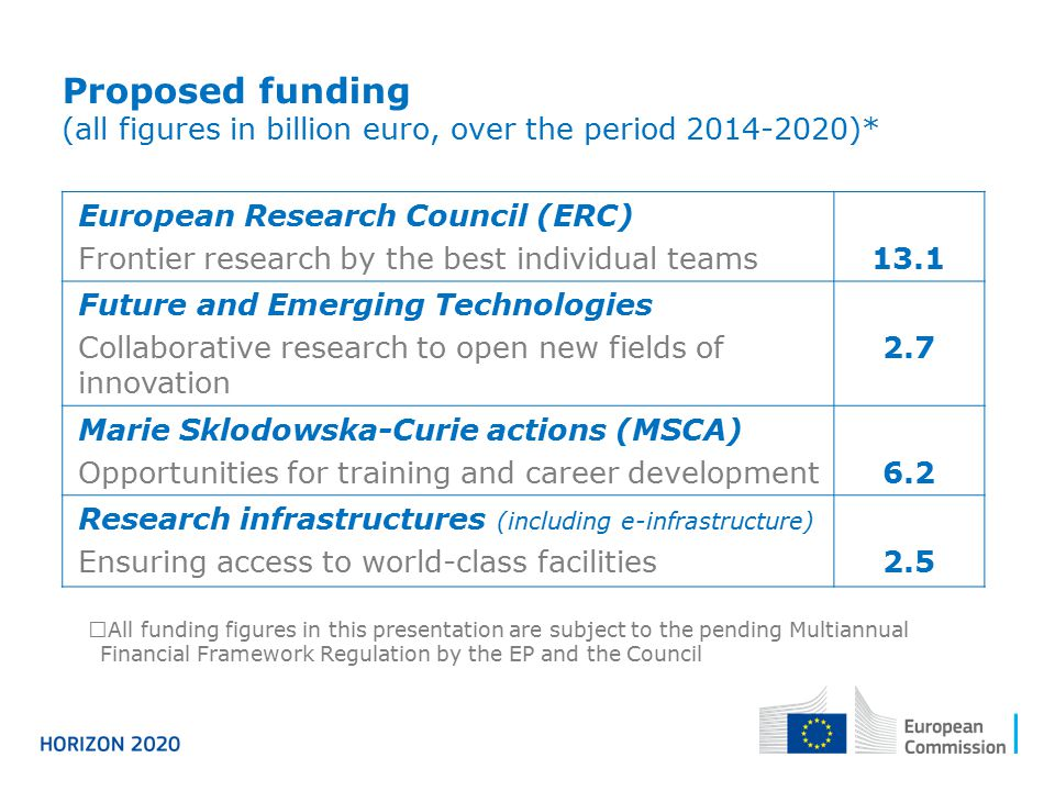 Proposed funding (all figures in billion euro, over the period 2014-2020)*