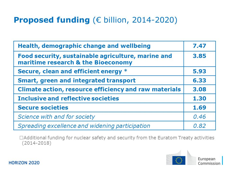 Proposed funding (€ billion, 2014-2020)