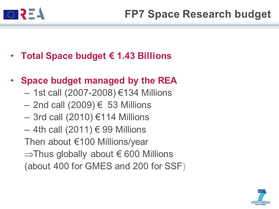 FP7 Space Research budget