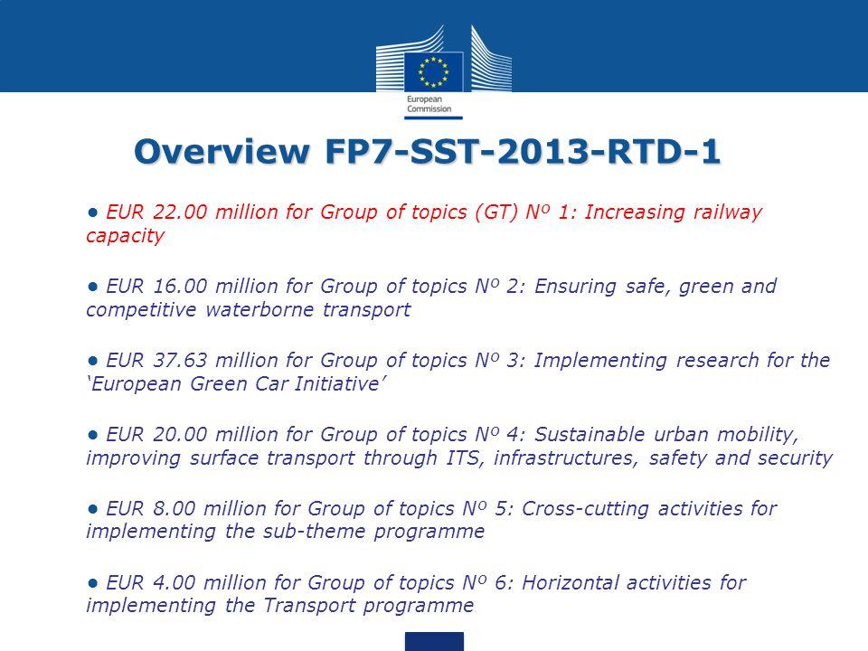 Overview FP7-SST-2013-RTD-1