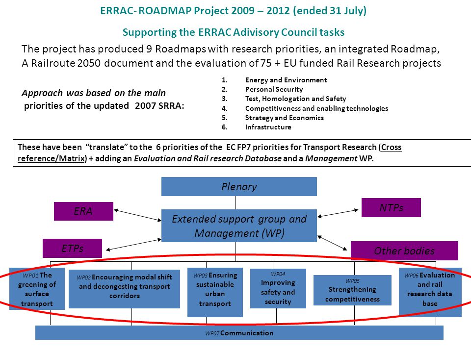 ERRAC- ROADMAP Project 2009 – 2012 (ended 31 July)