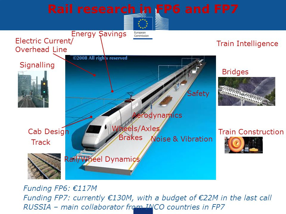 Rail research in FP6 and FP7