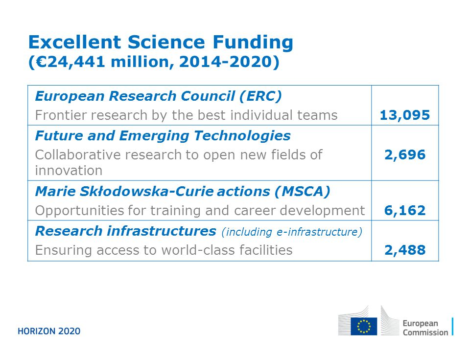 Excellent Science Funding (€24,441 million, 2014-2020)