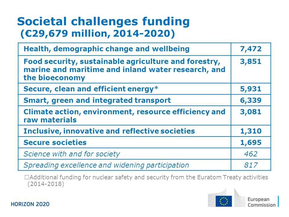 Societal challenges funding (€29,679 million, 2014-2020)