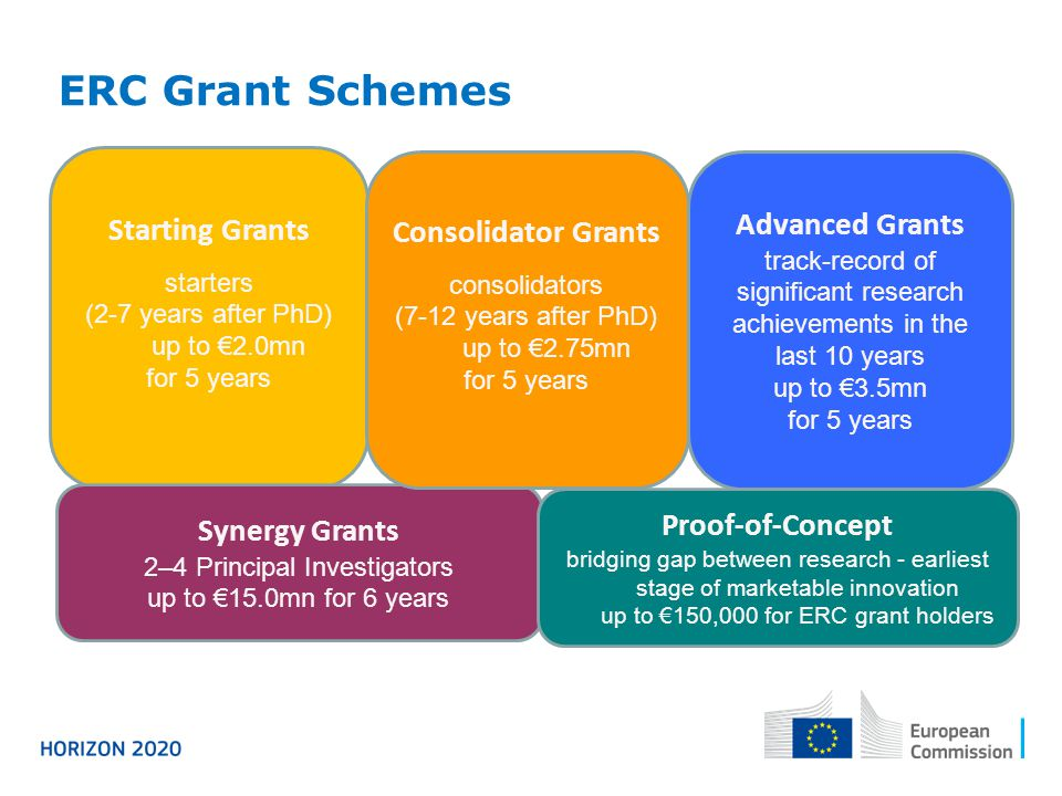 ERC Grant Schemes Starting Grants Consolidator Grants Advanced Grants