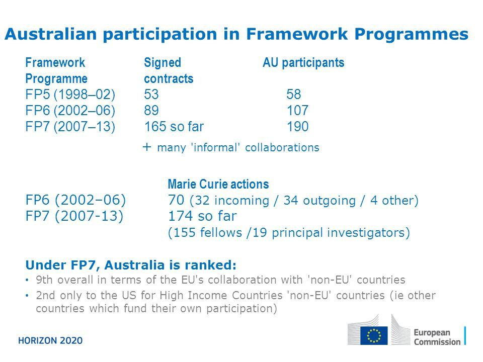 Australian participation in Framework Programmes