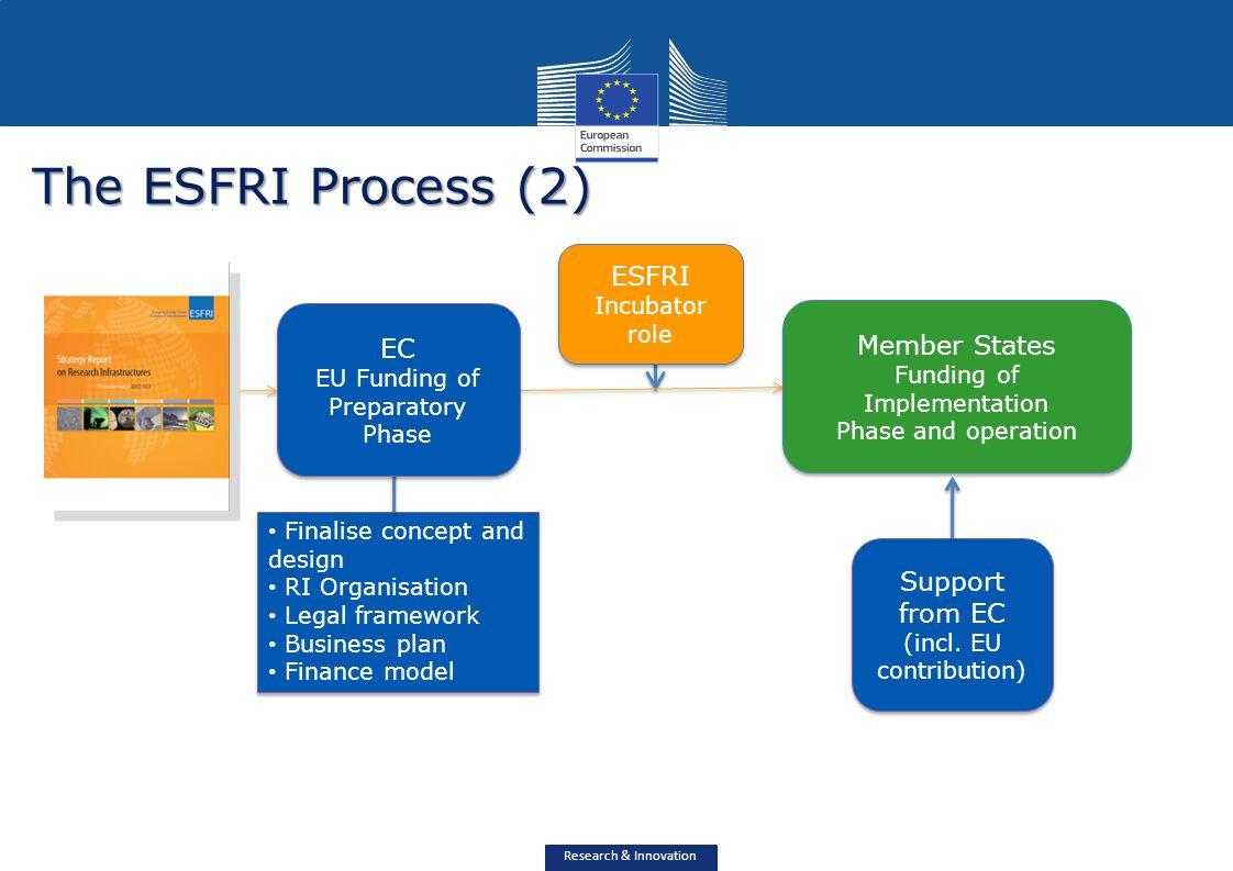 The ESFRI Process (2) ESFRI Member States ESFRI Road-map EC