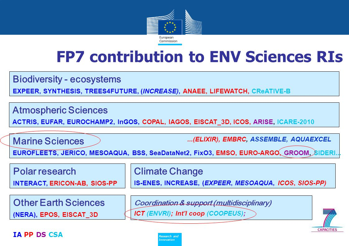 FP7 contribution to ENV Sciences RIs