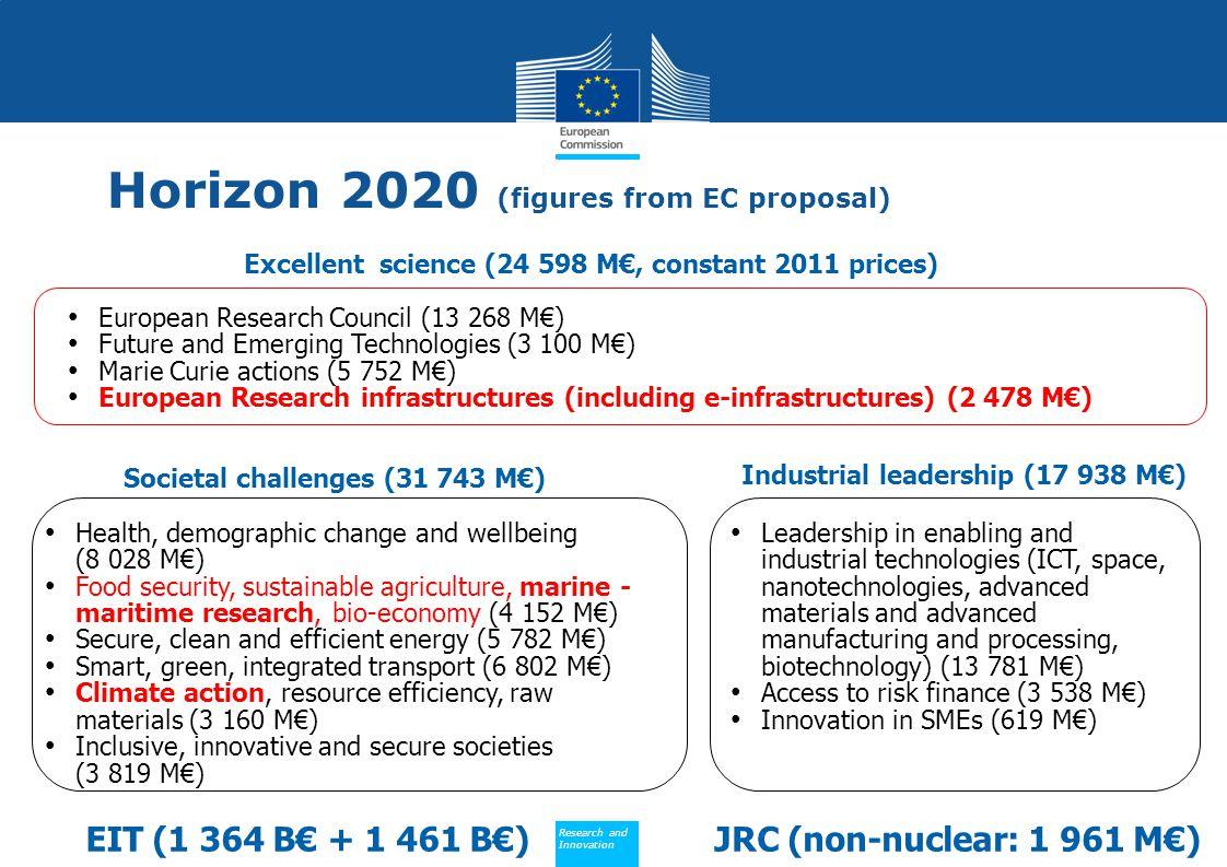 Societal challenges (31 743 M€) Industrial leadership (17 938 M€)