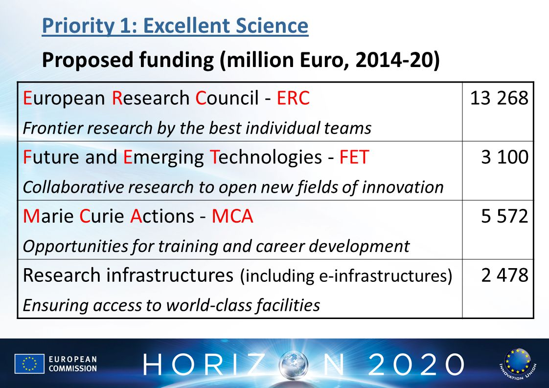 Priority 1: Excellent Science Proposed funding (million Euro, )
