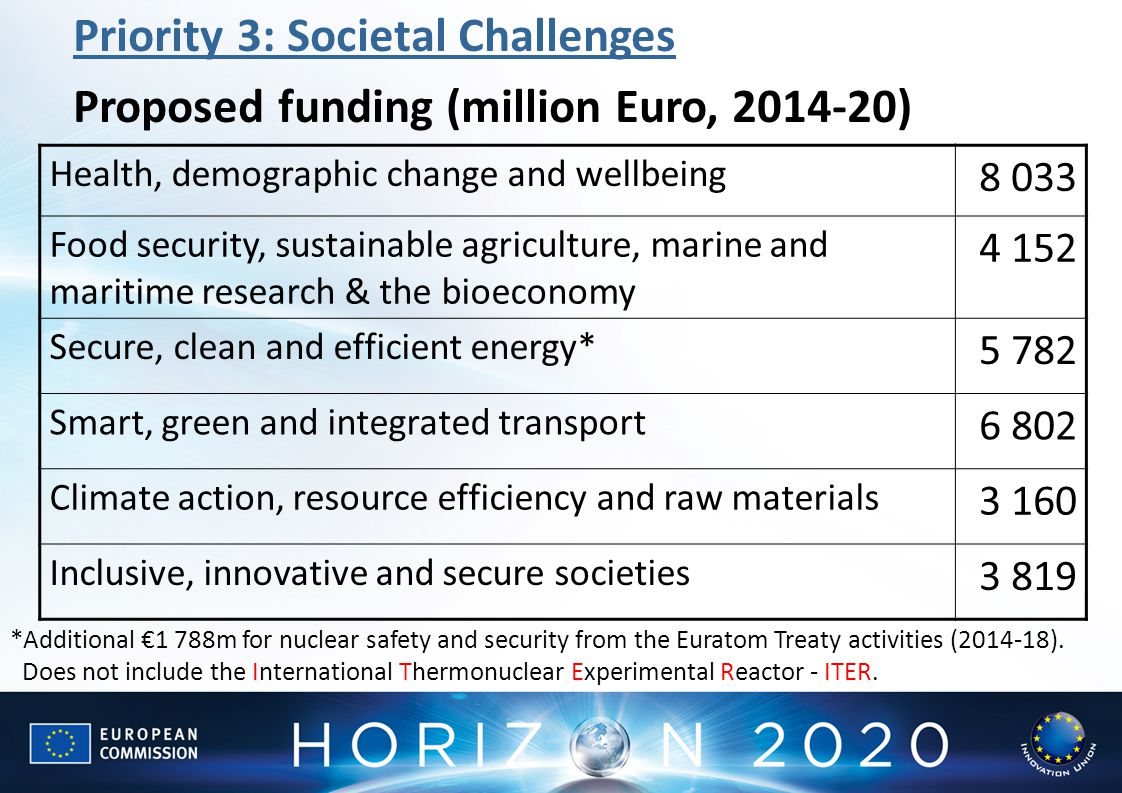 Priority 3: Societal Challenges