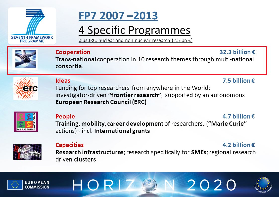FP7 2007 –2013 4 Specific Programmes plus JRC, nuclear and non-nuclear research (2.5 bn €)