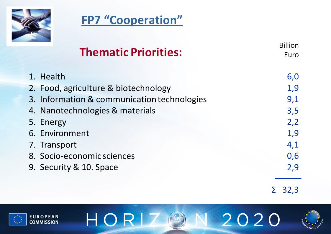 FP7 Cooperation Thematic Priorities: 6,0 1,9 Health
