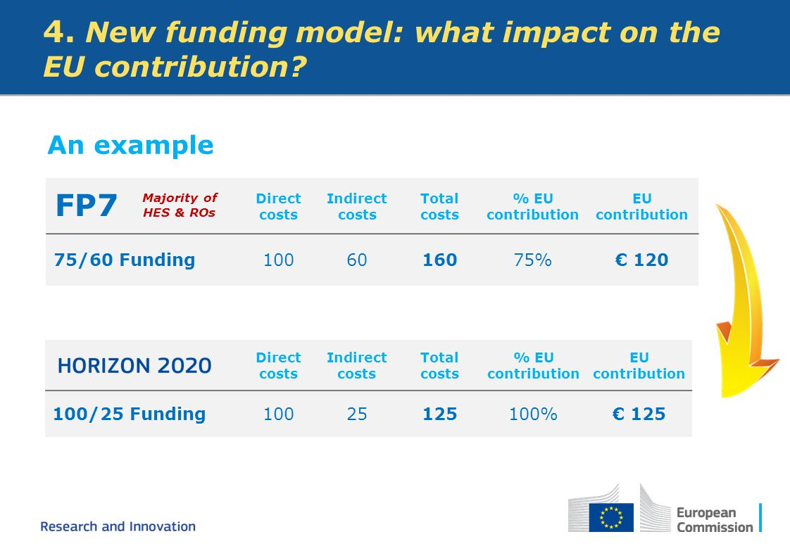 4. New funding model: what impact on the EU contribution