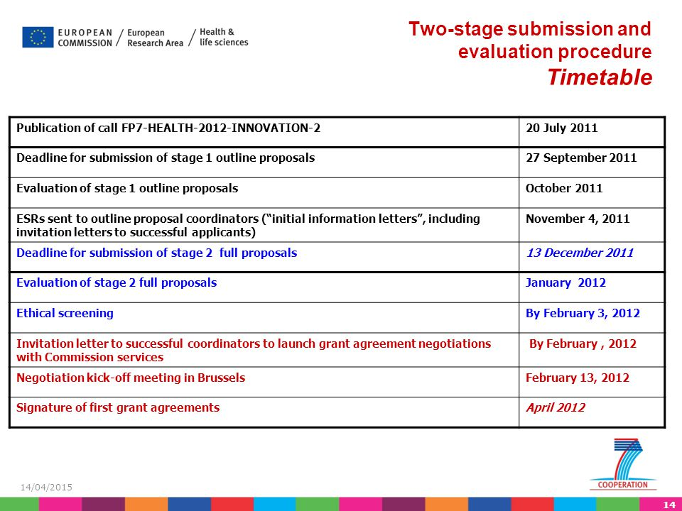 Two-stage submission and evaluation procedure Timetable