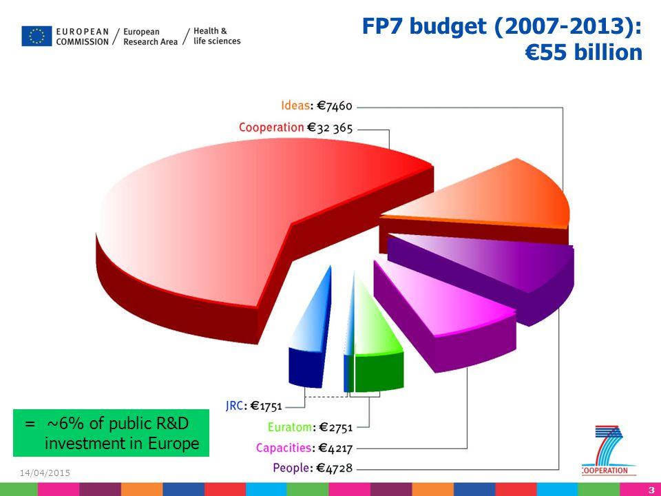 FP7 budget (2007-2013): €55 billion