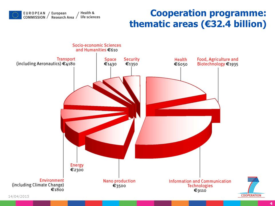 Cooperation programme: thematic areas (€32.4 billion)