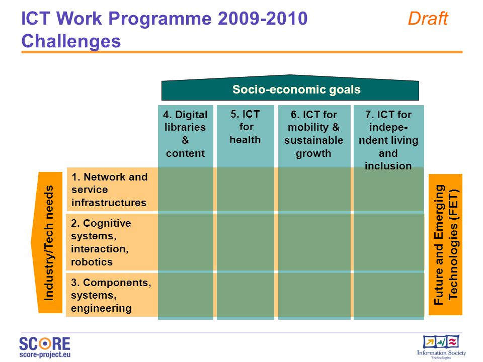 ICT Work Programme 2009-2010 Draft Challenges