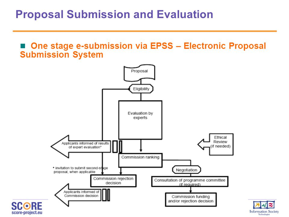 Proposal Submission and Evaluation