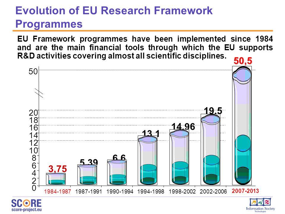 Evolution of EU Research Framework Programmes