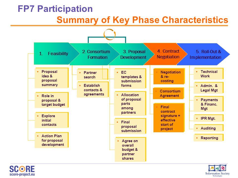 FP7 Participation Summary of Key Phase Characteristics