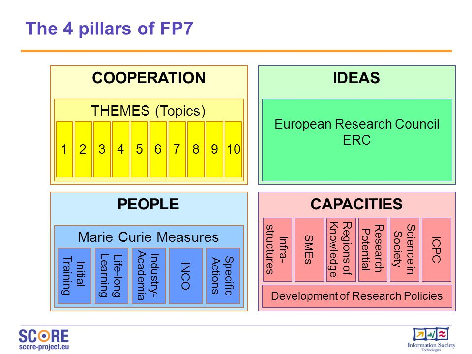 The 4 pillars of FP7 COOPERATION IDEAS PEOPLE CAPACITIES