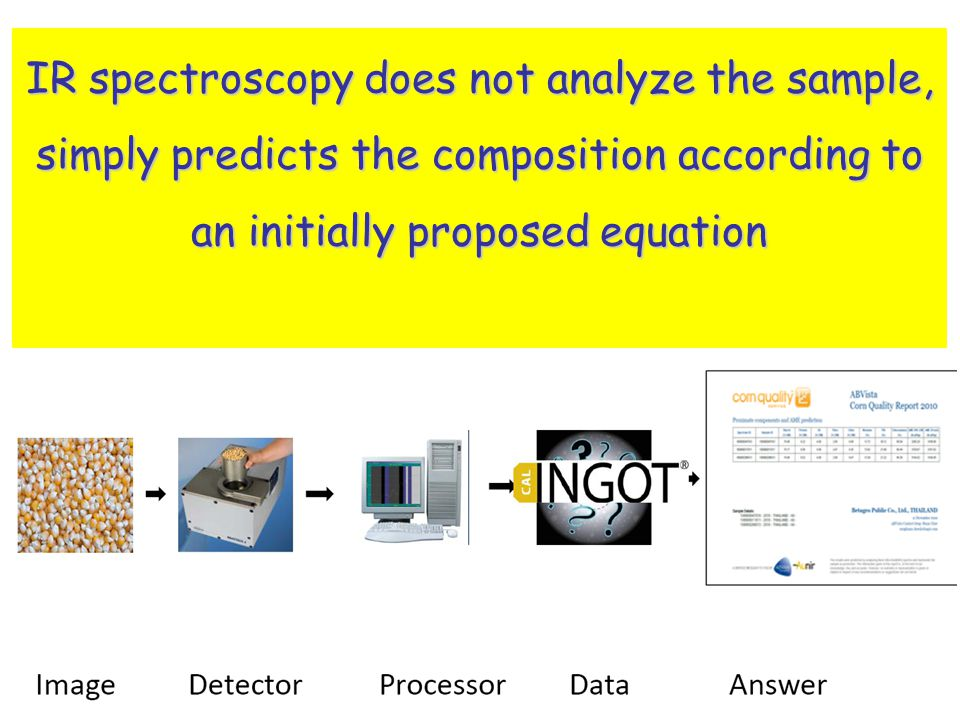 Infrared Spectroscopy and chemical composition