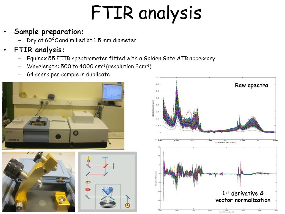 FTIR analysis Sample preparation: FTIR analysis: