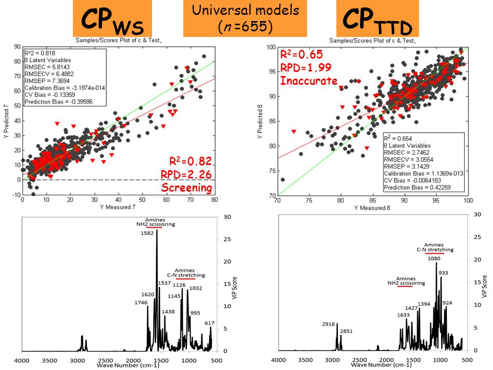 CPWS CPTTD Universal models (n =655) R2=0.65 RPD=1.99 Inaccurate