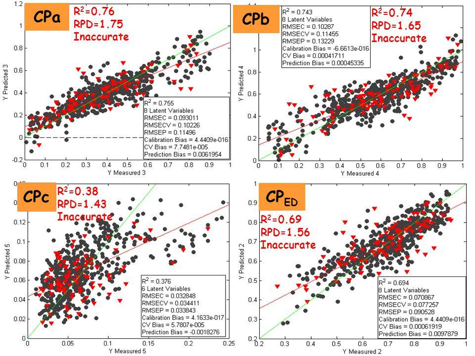 CPa CPb CPc CPED R2=0.76 R2=0.74 RPD=1.75 RPD=1.65 Inaccurate