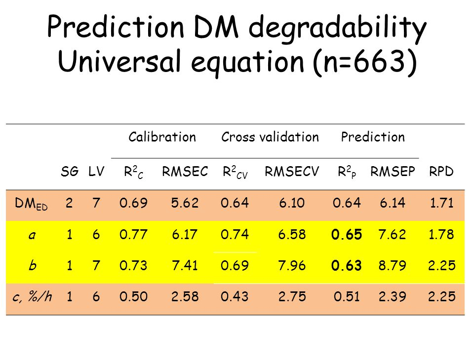 Prediction DM degradability Universal equation (n=663)