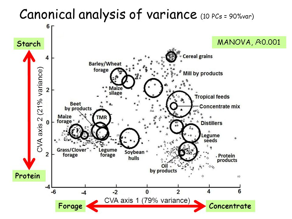 Canonical analysis of variance (10 PCs = 90%var)
