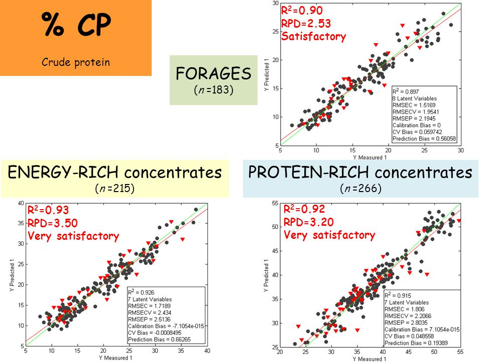 % CP FORAGES (n =183) ENERGY-RICH concentrates (n =215)