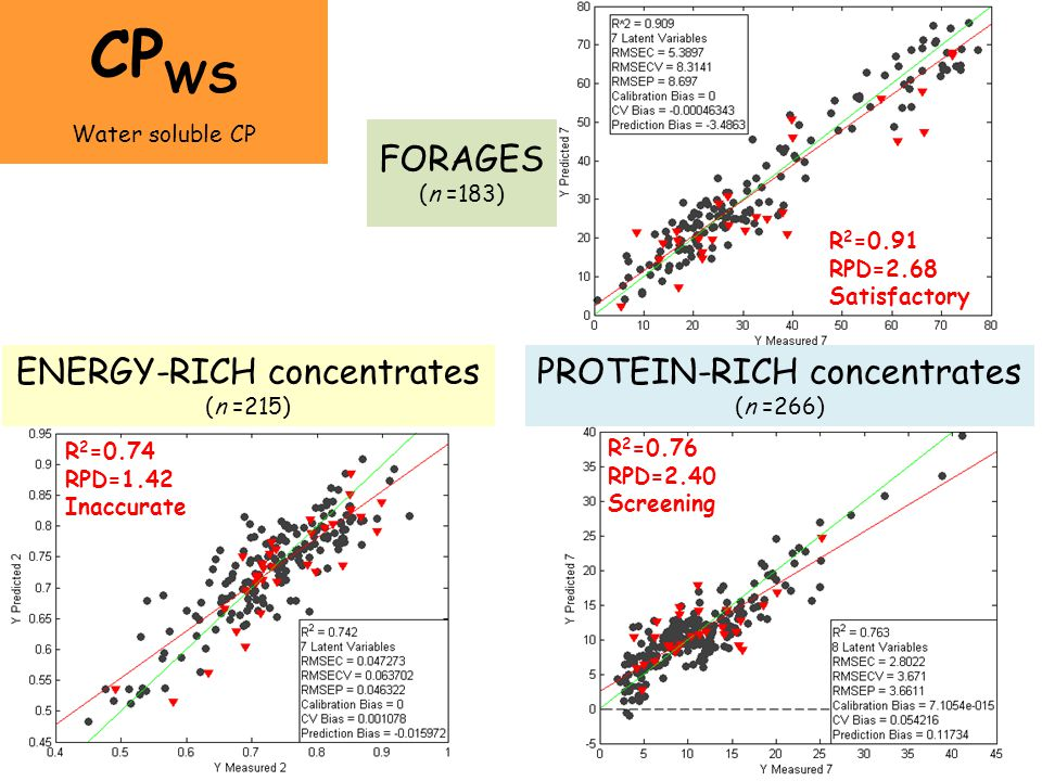 CPWS FORAGES (n =183) ENERGY-RICH concentrates (n =215)